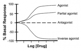 Figure 4. A dose-response curve indicating the effect agonists and partial agonists have on an isolated living system e.g. a cell.